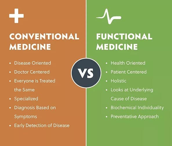 what is functional medicine los angeles?